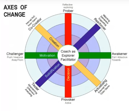 Axes of Change.png
