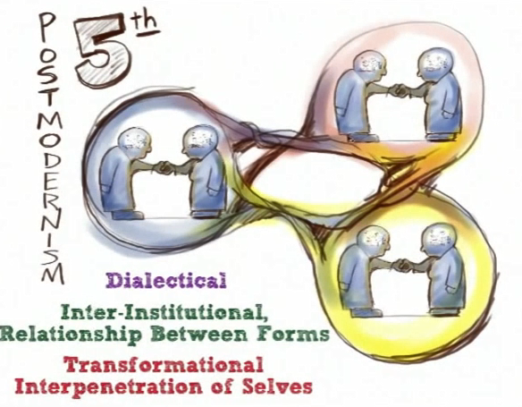 Five Orders of Consciousness 5