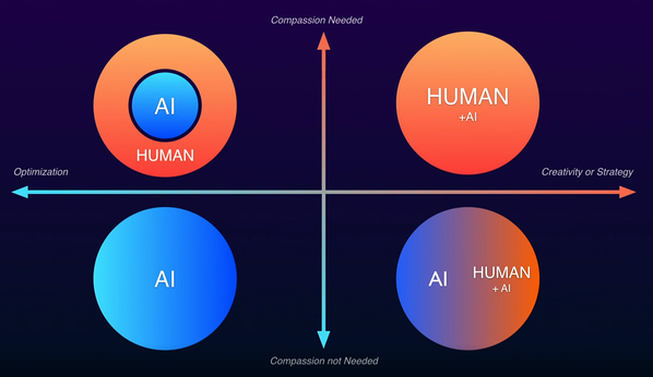 How to AI and Mankind Can Coexist 4