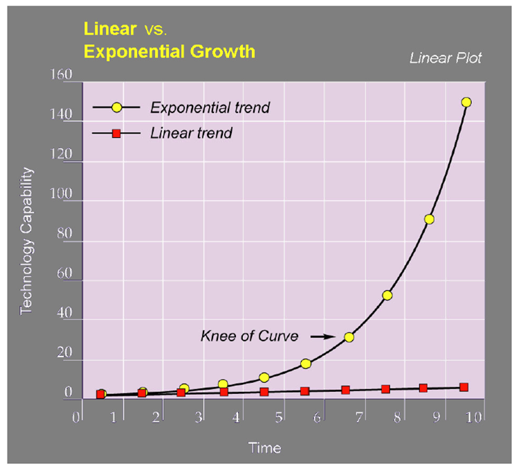 Linear vs Exponential Growth.png