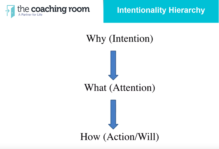 Mastery of Intentionality2.png