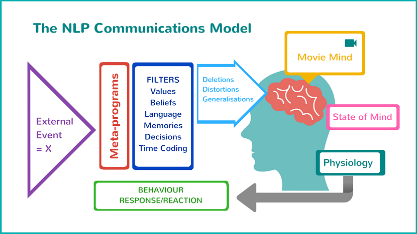 The_NLP_Communications_Model.png